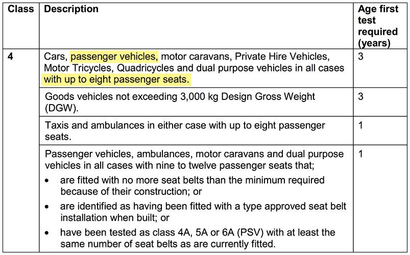 Class 4 MOT regulations